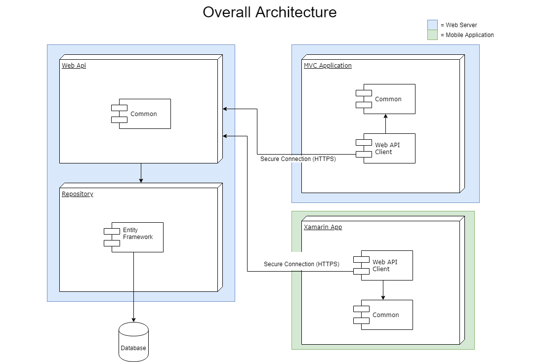 Net beyond the demos part 2 the architecture overall architecture 1 ccuart Images