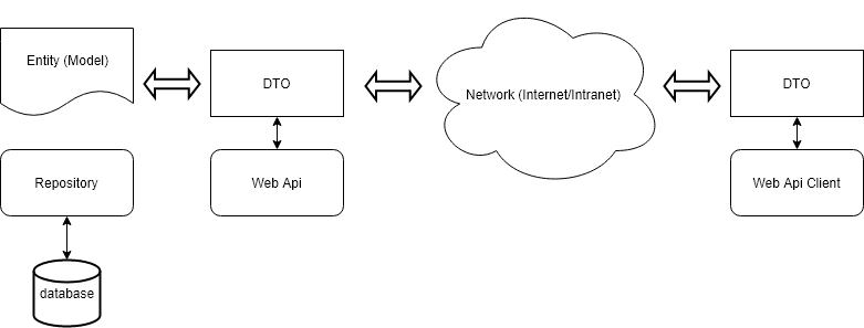 The Data Transfer Object